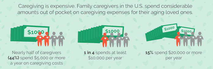 Caregiver Finances