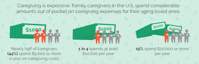 Caregiver Finances