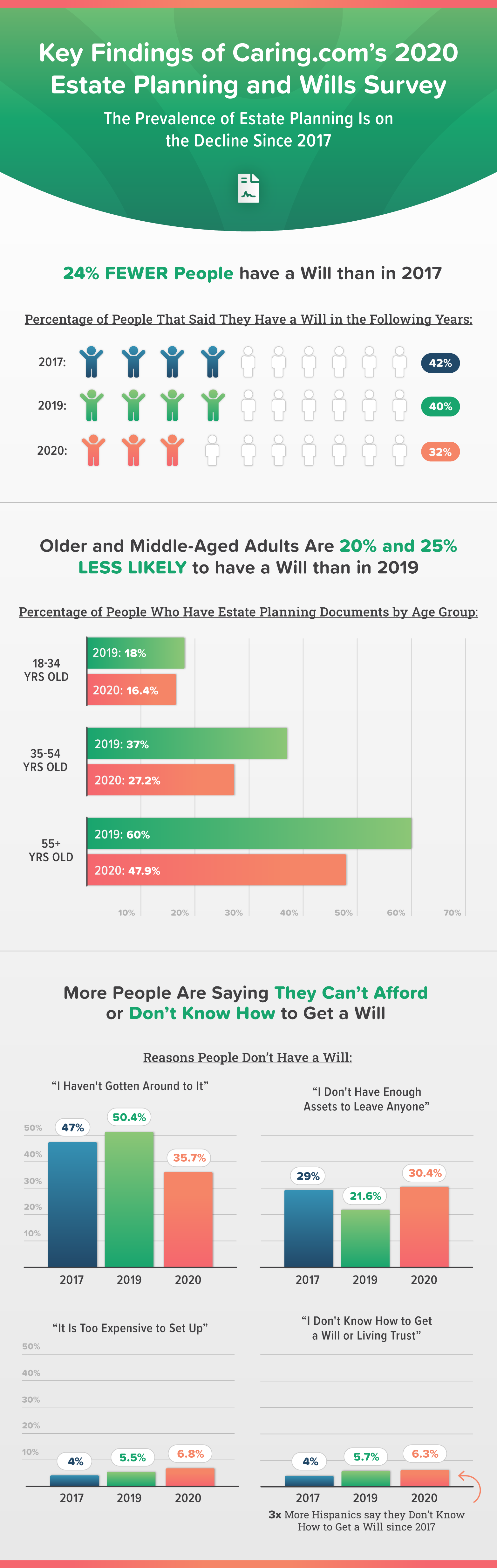 Infographic showing stats and graphs about the prevalence of estate planning in 2020.