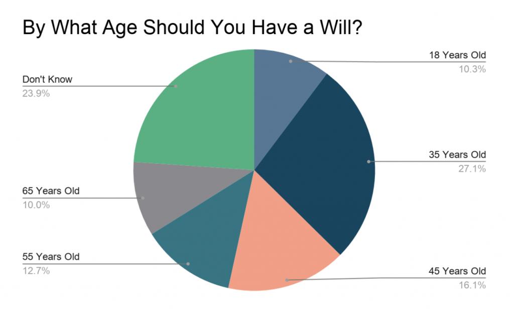 图表图片:什么年龄应该有遗嘱?