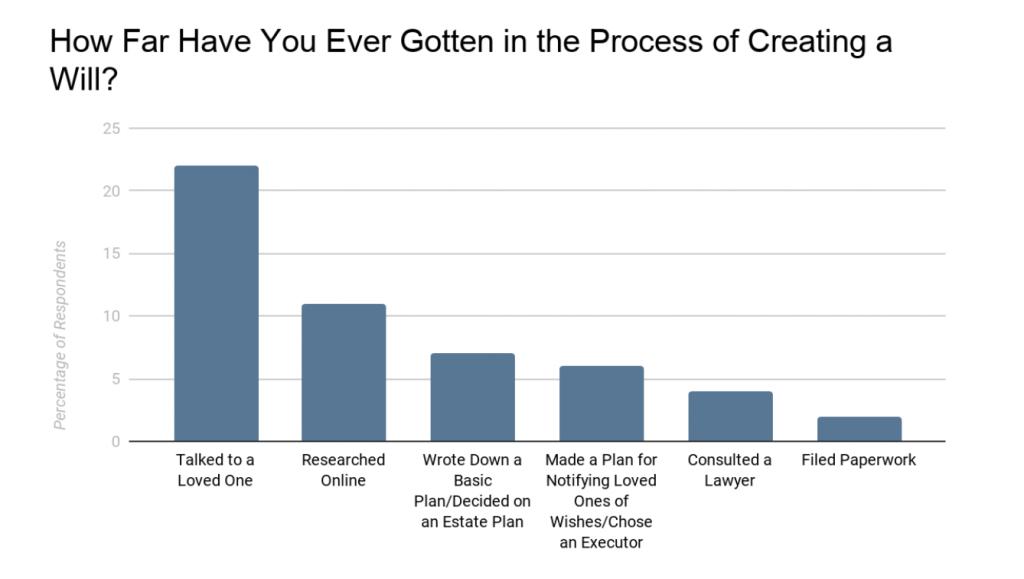 一张图表的图像:你在创建遗嘱的过程中走了多远?