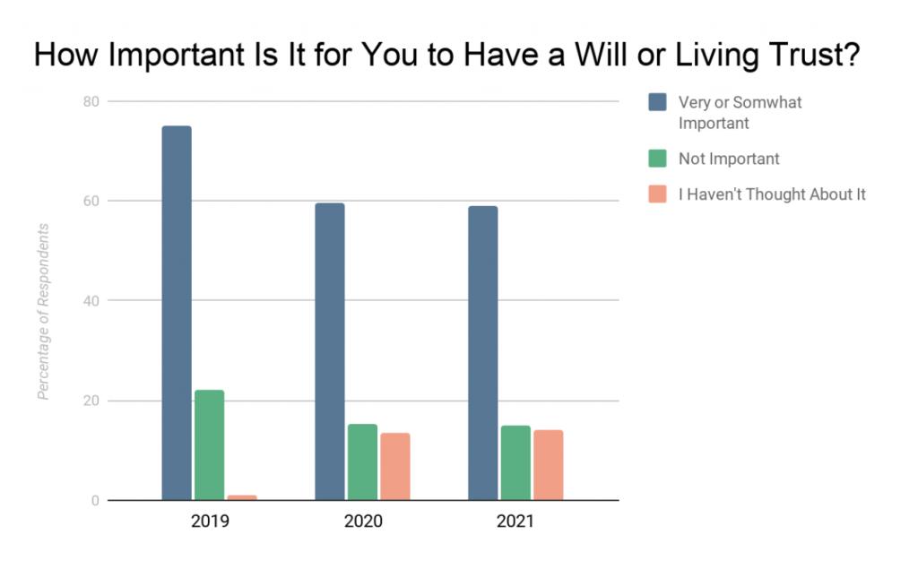 图表图片:遗嘱或生前信托对你有多重要?