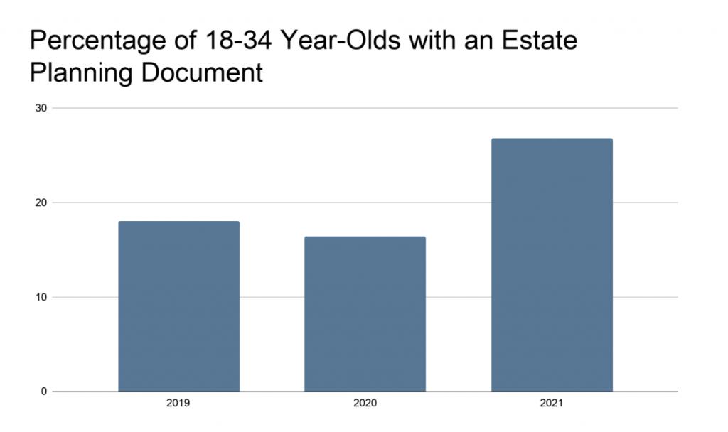 图表图像:18-34岁拥有遗产规划文件的人的百分比