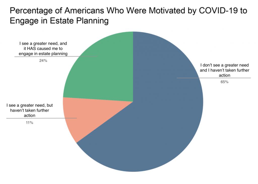 图表图片:受COVID-19激励参与遗产规划的美国人百分比