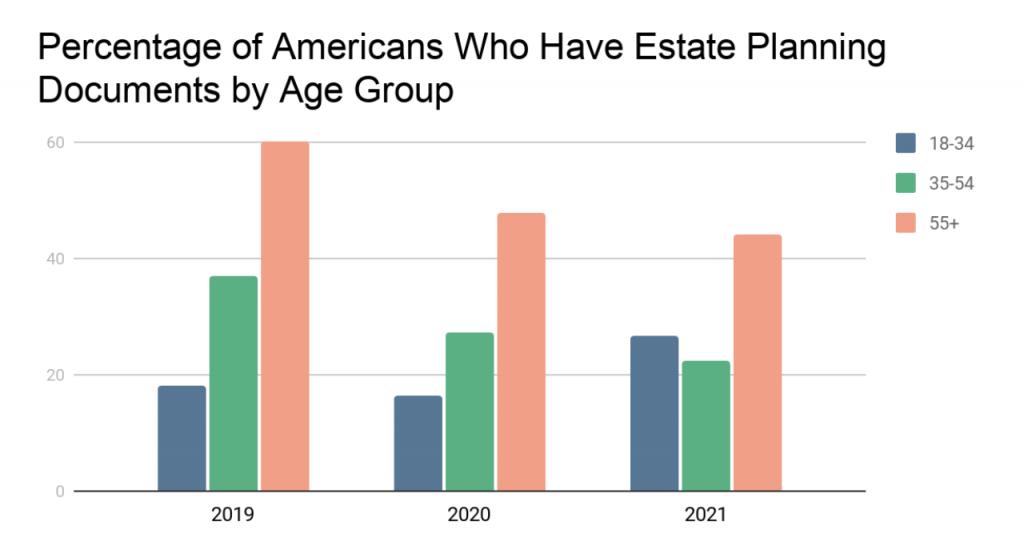 图表图片:按年龄组别划分的拥有遗产规划文件的美国人百分比