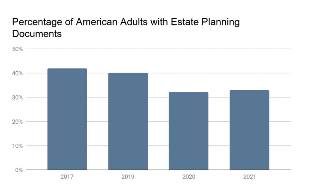 对比美国人与遗产规划文件的百分比的图表图像