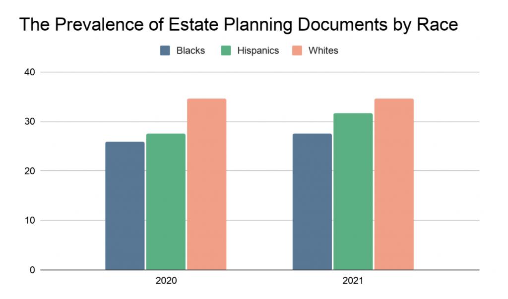这张图表显示了按种族划分的遗产规划文件的流行程度。