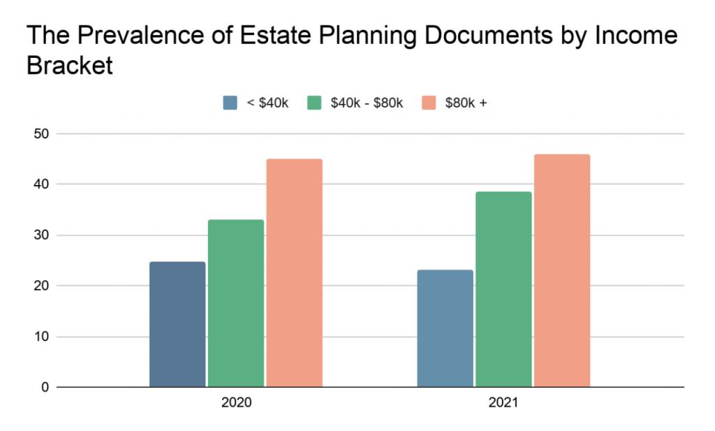 图表图像:按收入等级划分的遗产规划文件的流行程度