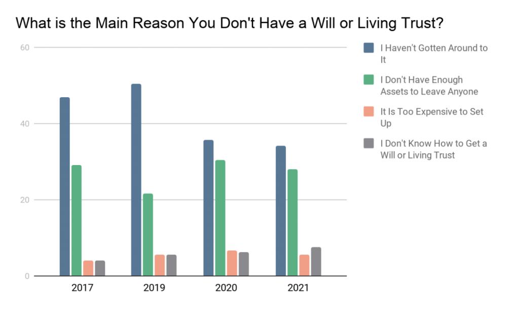 一张对比人们没有意愿的主要原因的图表
